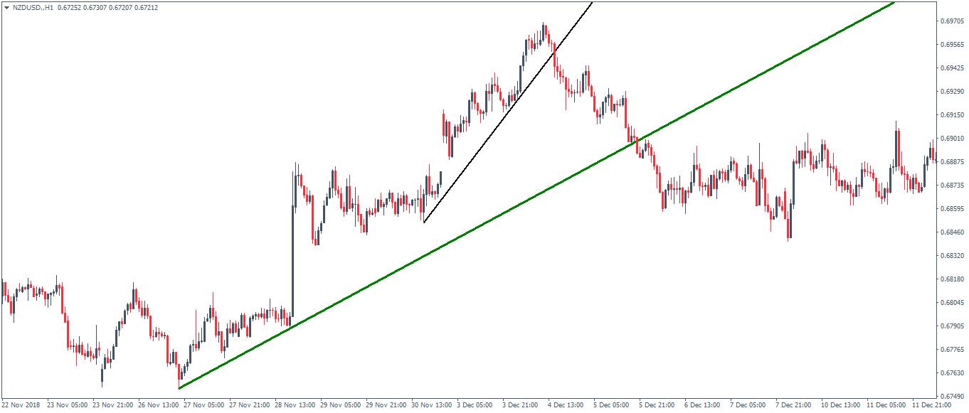 Figure 2: Steeper trend lines