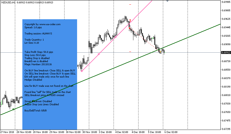 Figure 8: Successful trade with the EA